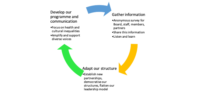 a diagram indicating a circle of progress between gathering information, changing our structures and developing our programme and communications