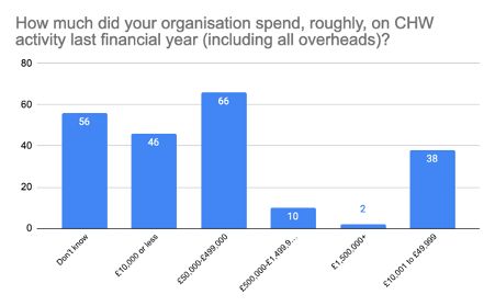 bar chart setting out variation in spend